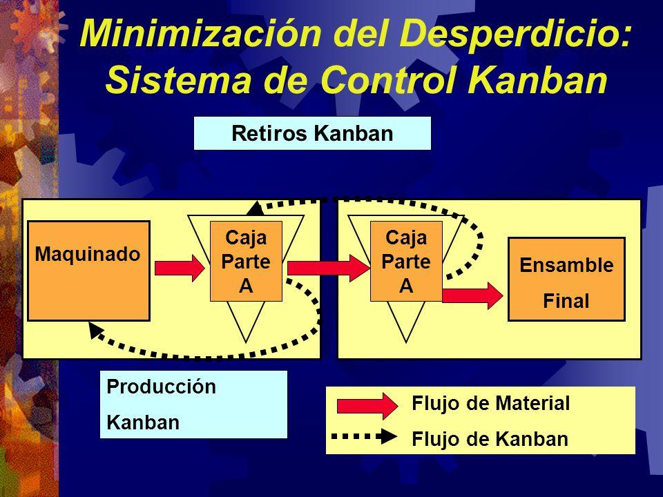 Caja Parte A Maquinado Ensamble Final Flujo de Material Flujo de Kanban Retiros Kanban Producción Kanban Minimización del Desperdicio: Sistema de Cont