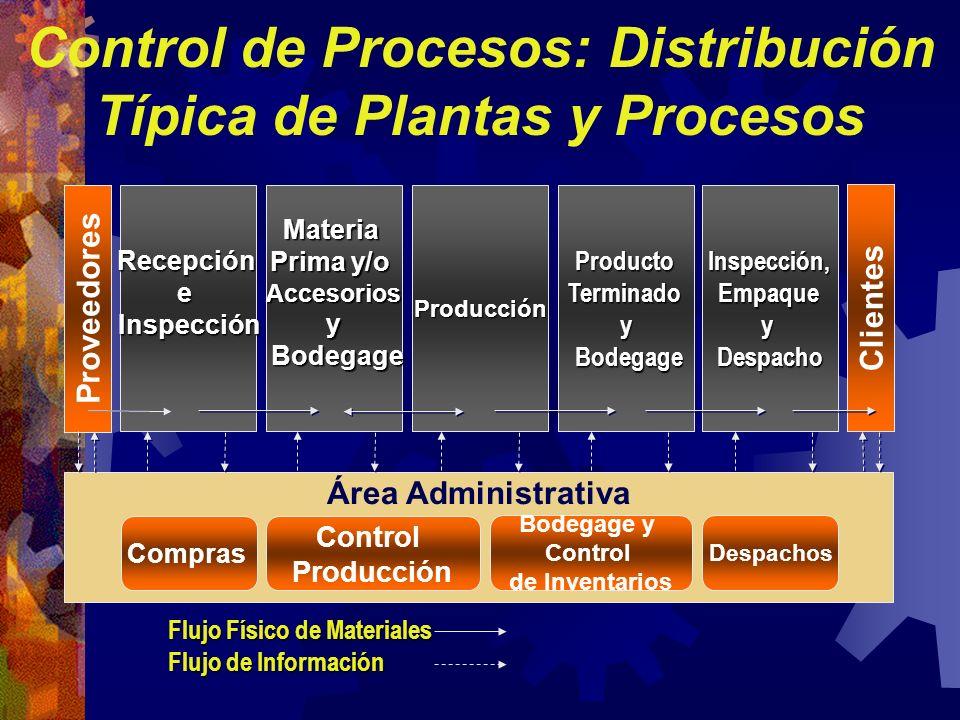 Control de Procesos: Distribución Típica de Plantas y Procesos RecepcióneInspecciónMateria Prima y/o Accesoriosy Bodegage BodegageProducciónProductoTe