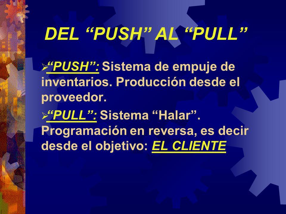 DEL PUSH AL PULL PUSH: Sistema de empuje de inventarios. Producción desde el proveedor. PULL: Sistema Halar. Programación en reversa, es decir desde e