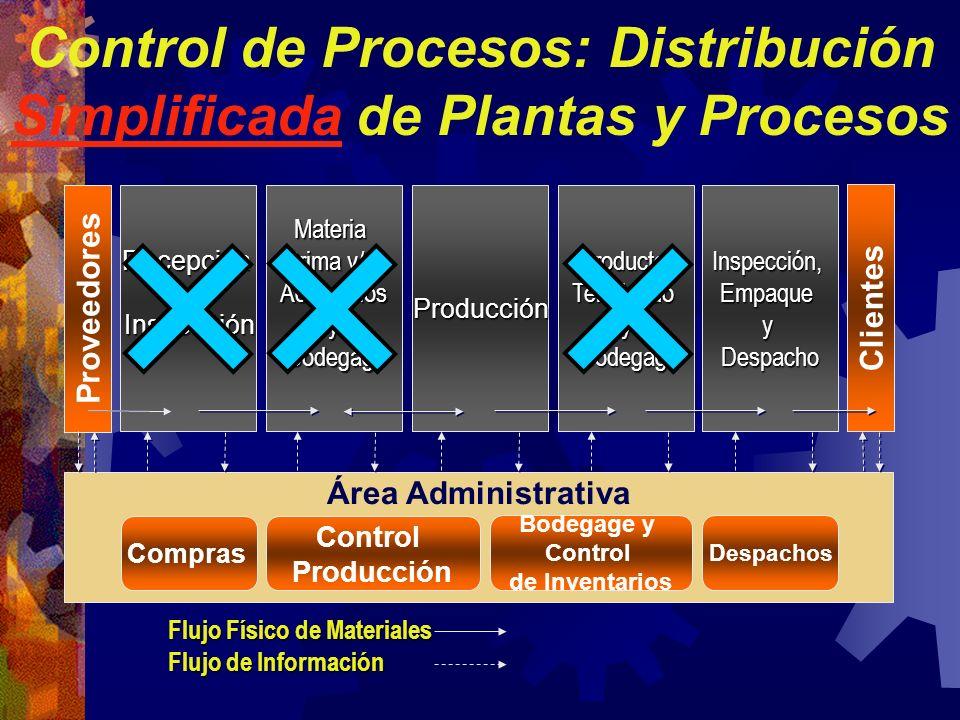 Control de Procesos: Distribución Simplificada de Plantas y Procesos RecepcióneInspecciónMateria Prima y/o Accesoriosy Bodegage BodegageProducciónProd