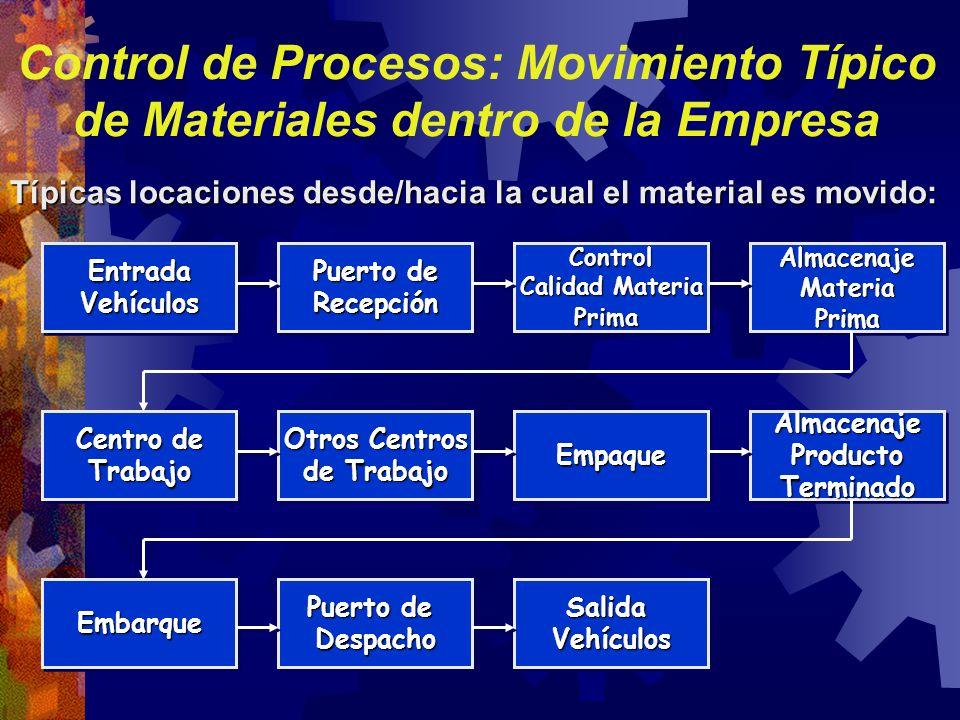 Control de Procesos: Movimiento Típico de Materiales dentro de la Empresa EntradaVehículosEntradaVehículos Puerto de Recepción RecepciónControl Calida