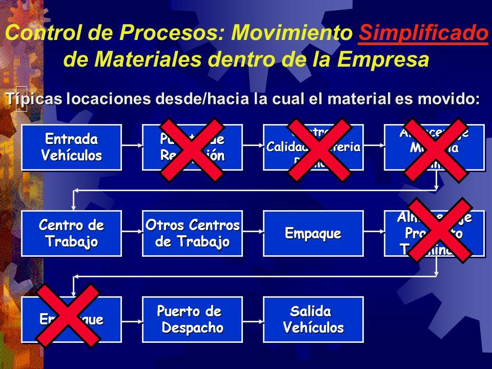 Control de Procesos: Movimiento Simplificado de Materiales dentro de la Empresa EntradaVehículosEntradaVehículos Puerto de Recepción RecepciónControl