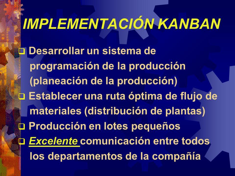 IMPLEMENTACIÓN KANBAN Desarrollar un sistema de programación de la producción (planeación de la producción) Establecer una ruta óptima de flujo de mat