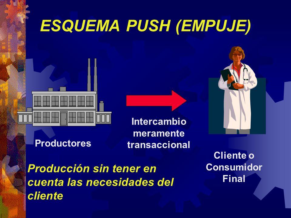 ESQUEMA PUSH (EMPUJE) Intercambio meramente transaccional Productores Cliente o Consumidor Final Producción sin tener en cuenta las necesidades del cl