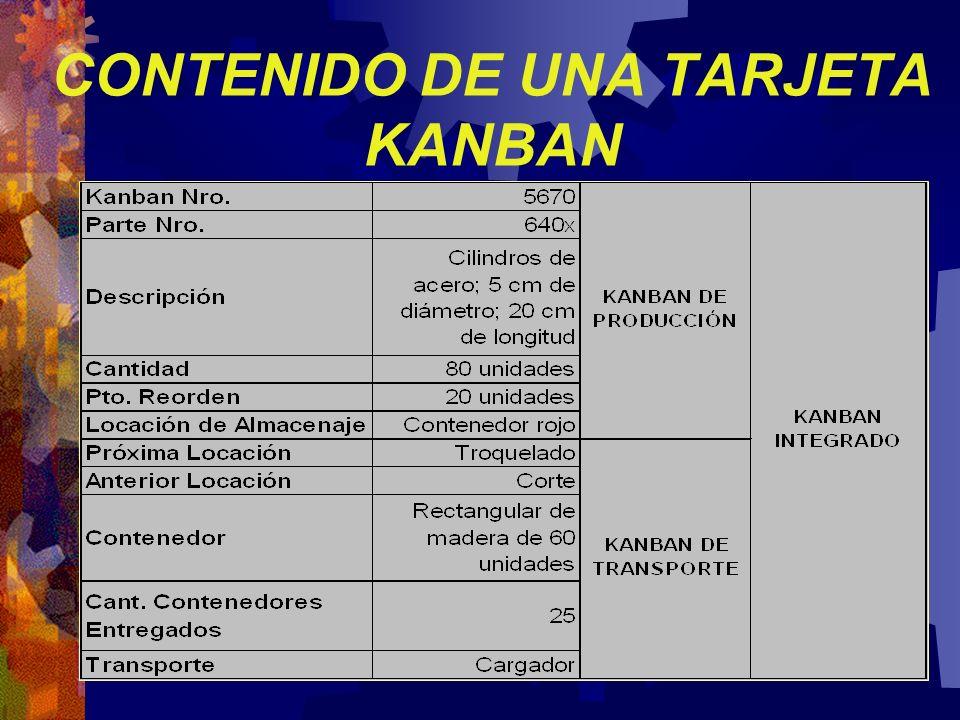 CONTENIDO DE UNA TARJETA KANBAN