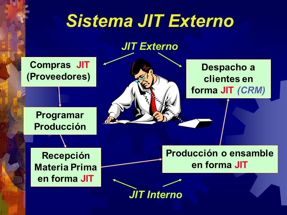 Despacho a clientes en forma JIT (CRM) Producción o ensamble en forma JIT Recepción Materia Prima en forma JIT Programar Producción Sistema JIT Extern