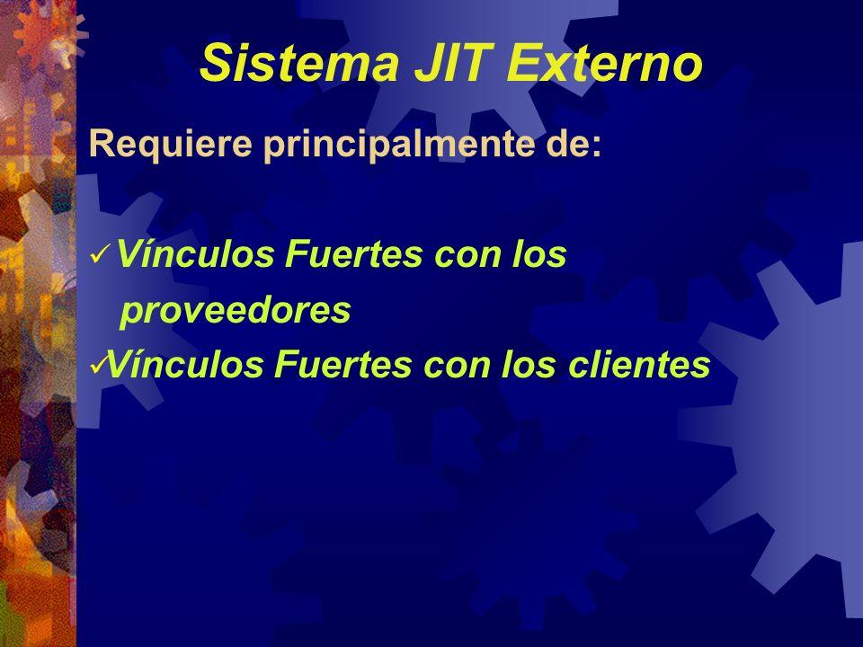 Requiere principalmente de: Vínculos Fuertes con los proveedores Vínculos Fuertes con los clientes Sistema JIT Externo