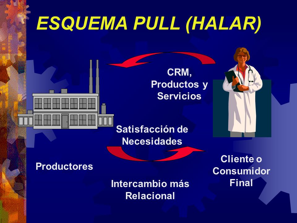 ESQUEMA PULL (HALAR) Productores Cliente o Consumidor Final CRM, Productos y Servicios Intercambio más Relacional Satisfacción de Necesidades