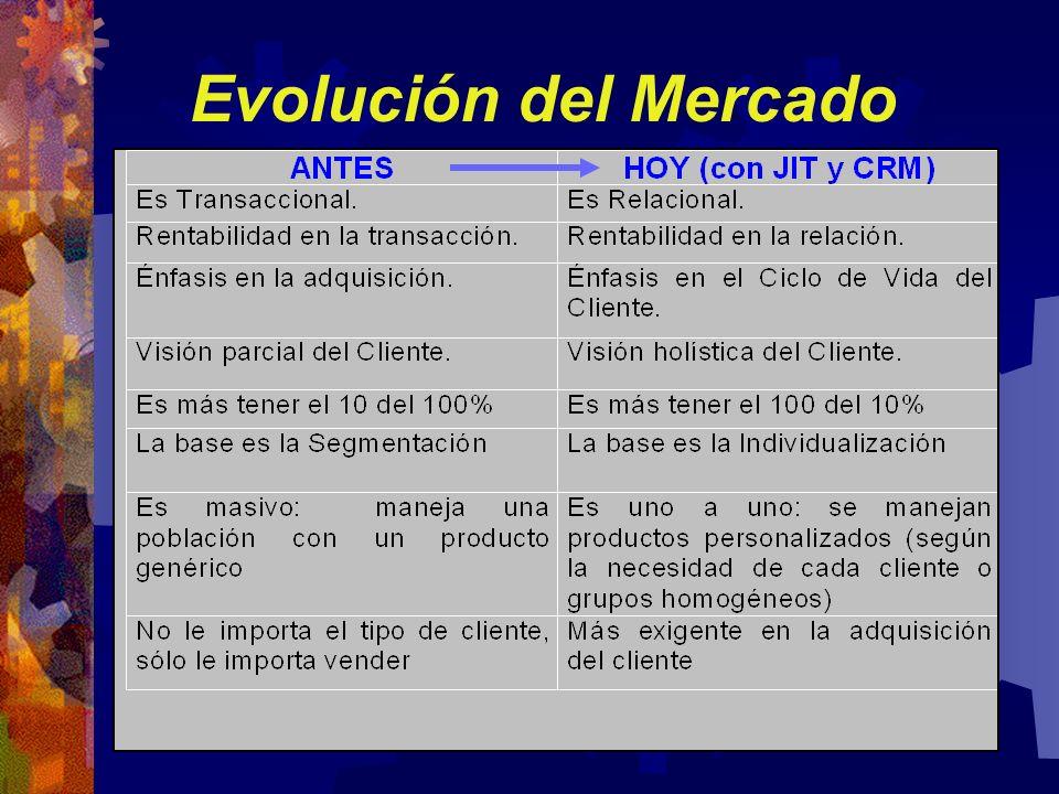 Evolución del Mercado