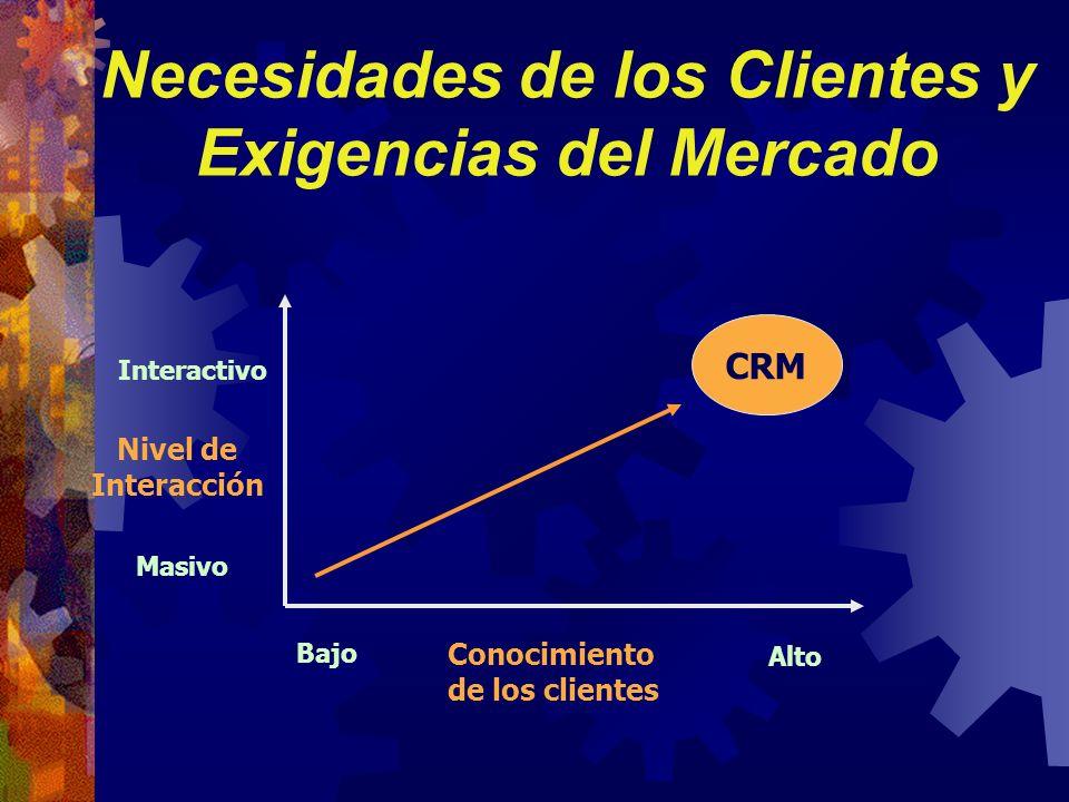 Necesidades de los Clientes y Exigencias del Mercado Conocimiento de los clientes Nivel de Interacción Masivo Interactivo Alto Bajo CRM