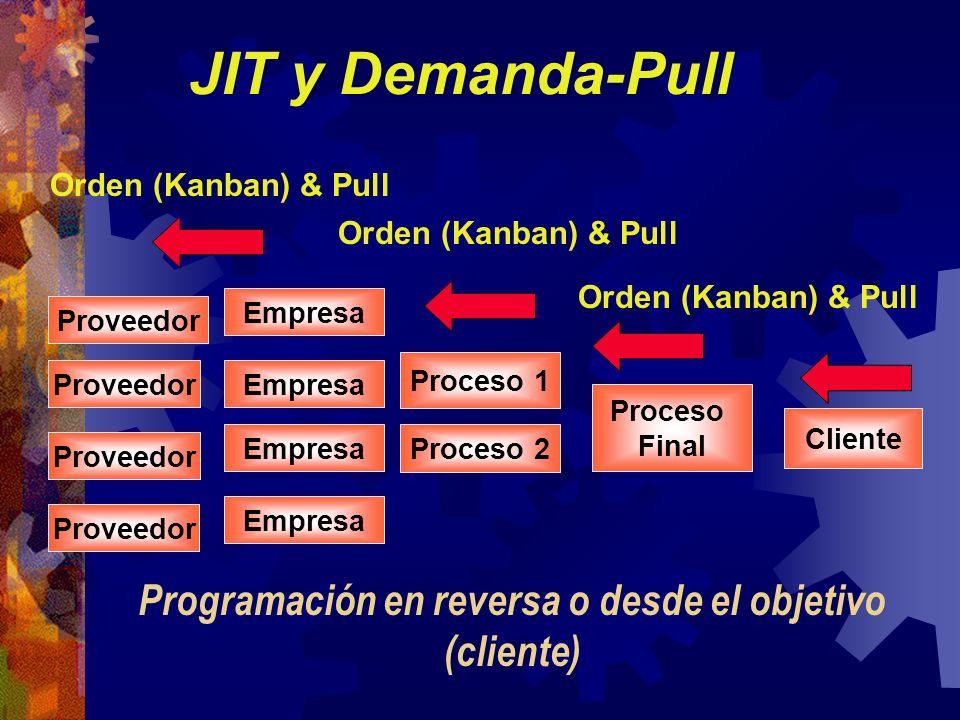 JIT y Demanda-Pull Cliente EmpresaProveedor Proceso Final Proceso 2 Proceso 1 Orden (Kanban) & Pull Proveedor Empresa Orden (Kanban) & Pull Programaci
