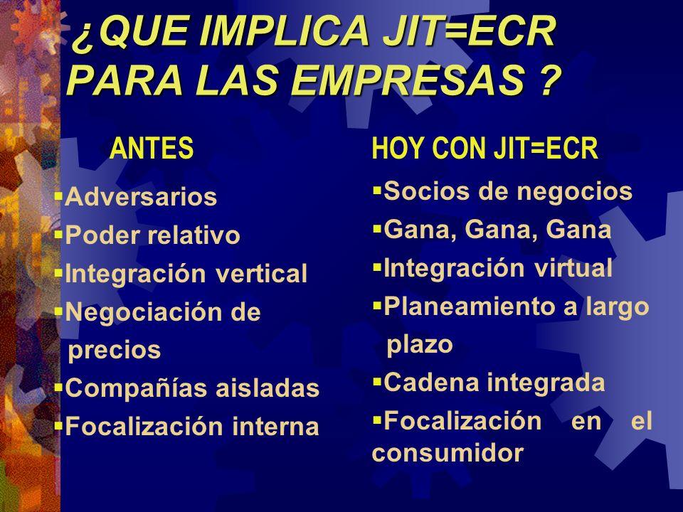 ¿QUE IMPLICA JIT=ECR PARA LAS EMPRESAS ? Adversarios Poder relativo Integración vertical Negociación de precios Compañías aisladas Focalización intern