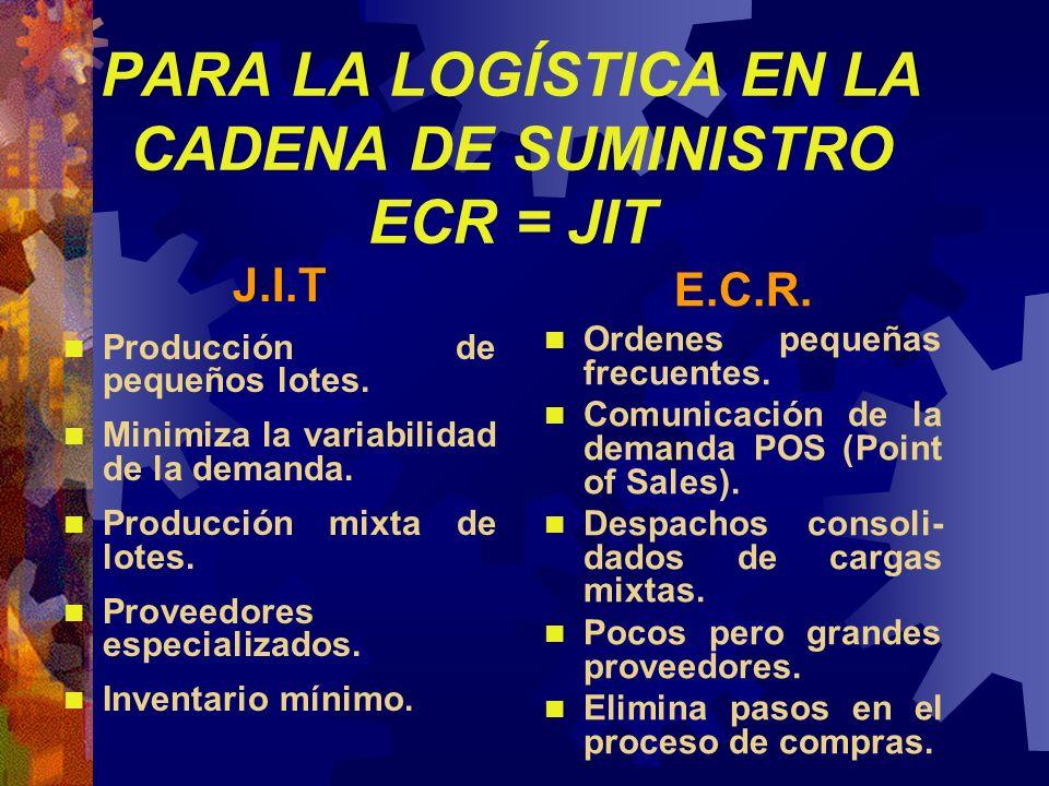 PARA LA LOGÍSTICA EN LA CADENA DE SUMINISTRO ECR = JIT J.I.T n Producción de pequeños lotes. n Minimiza la variabilidad de la demanda. n Producción mi
