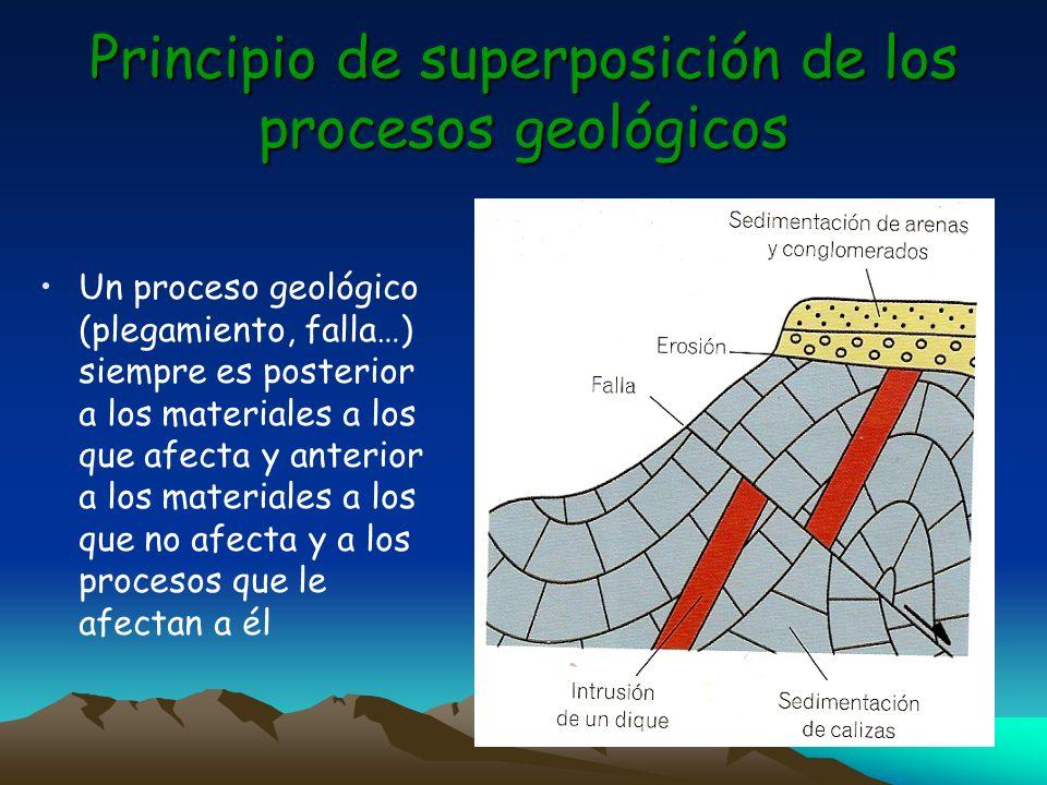 Principio de superposición de los procesos geológicos Un proceso geológico (plegamiento, falla…) siempre es posterior a los materiales a los que afect