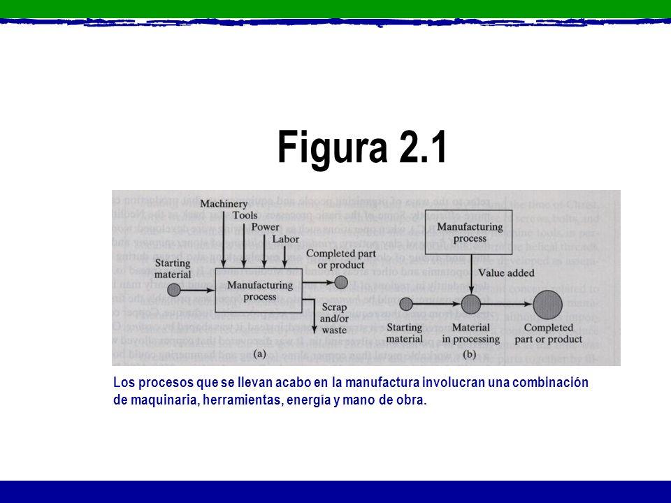 Figura 2.1 Los procesos que se llevan acabo en la manufactura involucran una combinación de maquinaria, herramientas, energía y mano de obra.