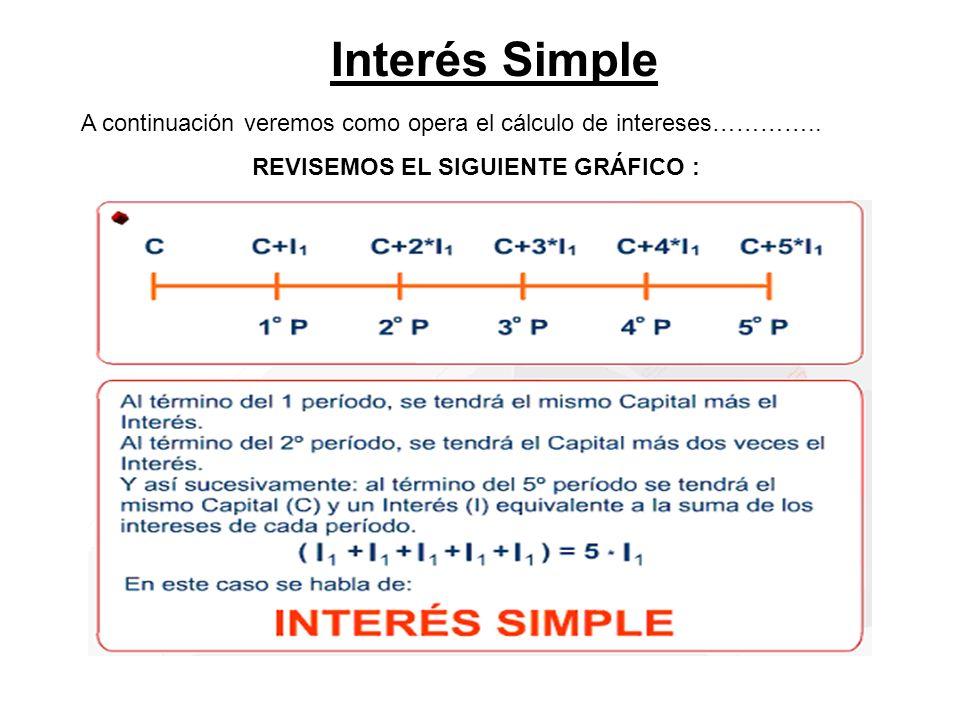 Interés Simple A continuación veremos como opera el cálculo de intereses………….. REVISEMOS EL SIGUIENTE GRÁFICO :