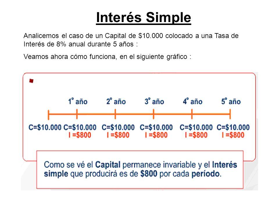 Interés Simple Analicemos el caso de un Capital de $10.000 colocado a una Tasa de Interés de 8% anual durante 5 años : Veamos ahora cómo funciona, en