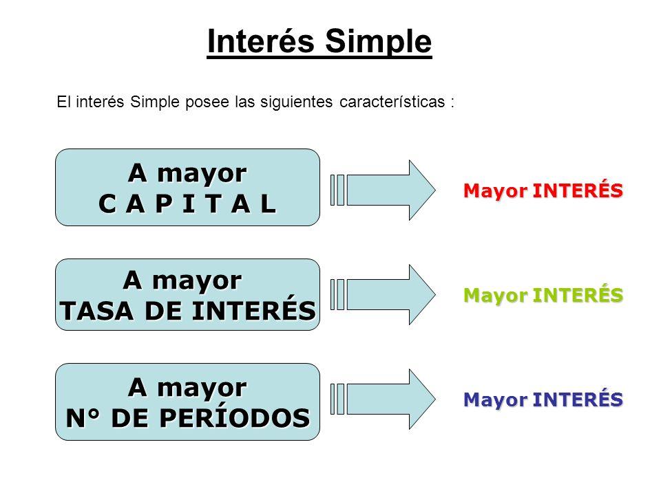 Interés Simple El interés Simple posee las siguientes características : A mayor C A P I T A L A mayor TASA DE INTERÉS A mayor N° DE PERÍODOS Mayor INT