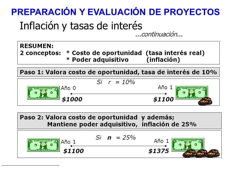 RESUMEN: 2 conceptos: * Costo de oportunidad (tasa interés real) * Poder adquisitivo (inflación) Paso 1: Valora costo de oportunidad, tasa de interés