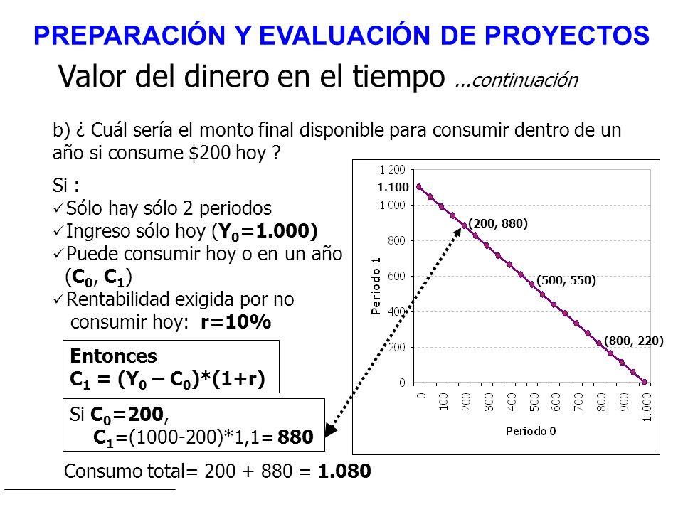Valor del dinero en el tiempo...continuación Si : Sólo hay sólo 2 periodos Ingreso sólo hoy (Y 0 =1.000) Puede consumir hoy o en un año (C 0, C 1 ) Re