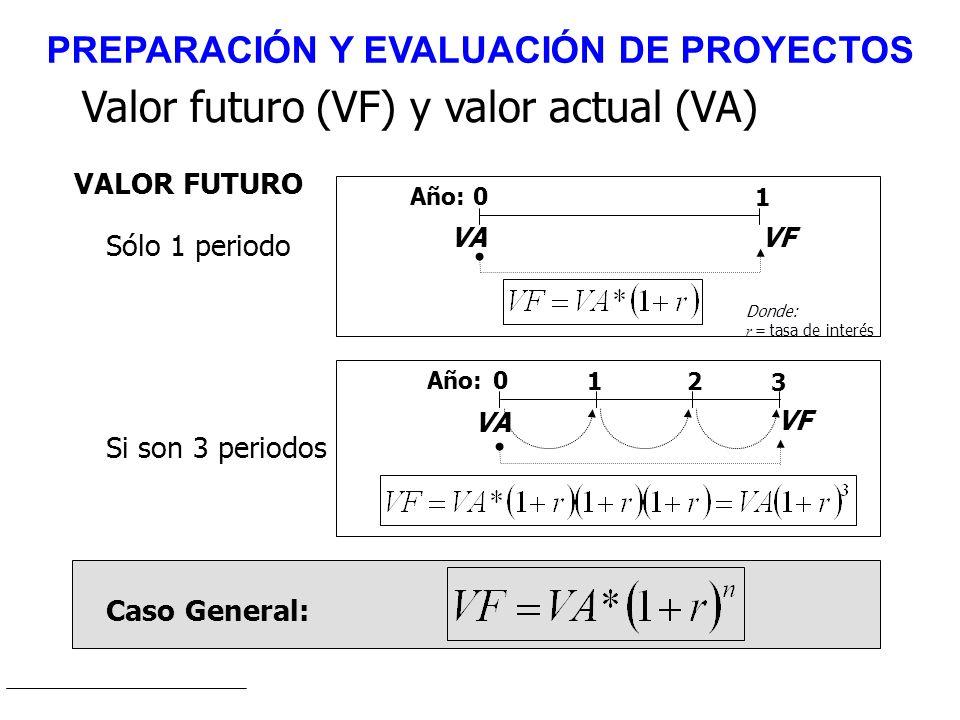 Valor futuro (VF) y valor actual (VA) 0 3 VF Año: VA 12 Si son 3 periodos Caso General: VALOR FUTURO 0 1 VFVA Año: Sólo 1 periodo Donde: r = tasa de i
