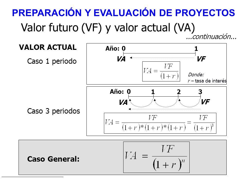 Valor futuro (VF) y valor actual (VA) 0 3 VF Año: VA 12 Caso 3 periodos Caso General: VALOR ACTUAL...continuación... 0 1 VFVA Año: Caso 1 periodo Dond