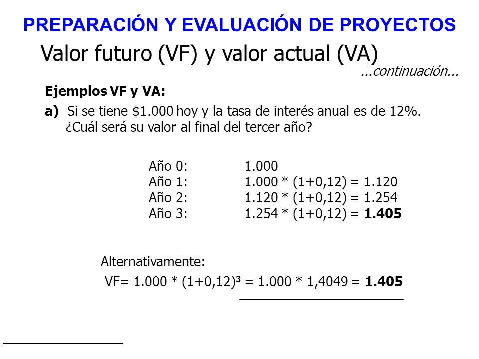Ejemplos VF y VA: Valor futuro (VF) y valor actual (VA) a) Si se tiene $1.000 hoy y la tasa de interés anual es de 12%. ¿Cuál será su valor al final d