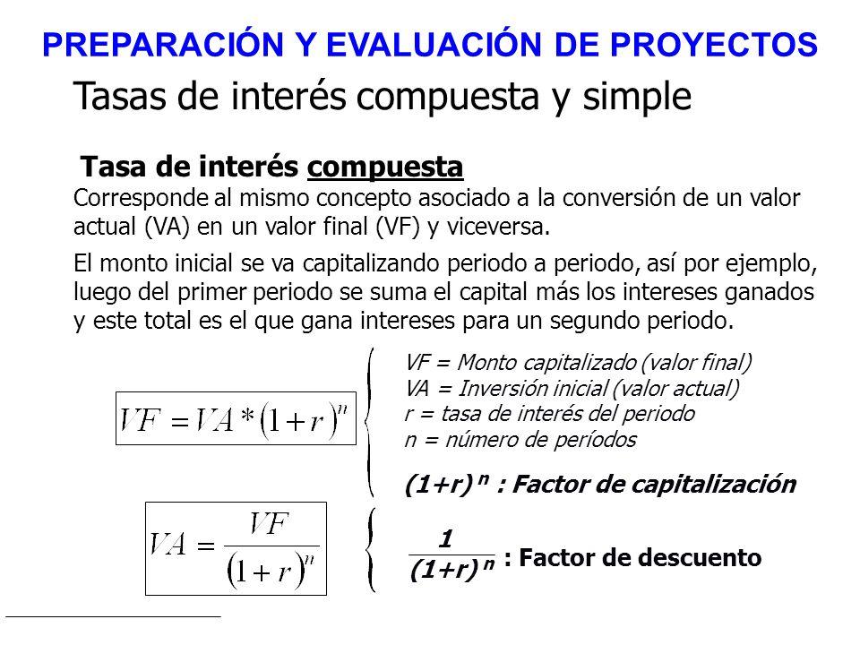 Tasas de interés compuesta y simple Tasa de interés compuesta Corresponde al mismo concepto asociado a la conversión de un valor actual (VA) en un val