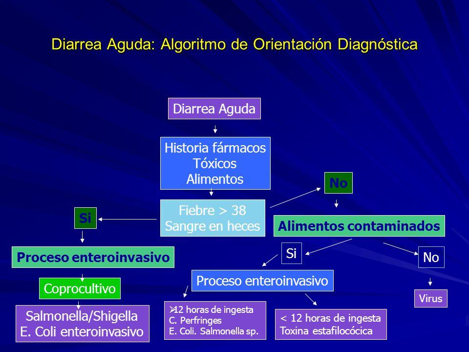 Diarrea Aguda: Algoritmo de Orientación Diagnóstica Diarrea Aguda Historia fármacos Tóxicos Alimentos Fiebre > 38 Sangre en heces Si No Proceso entero