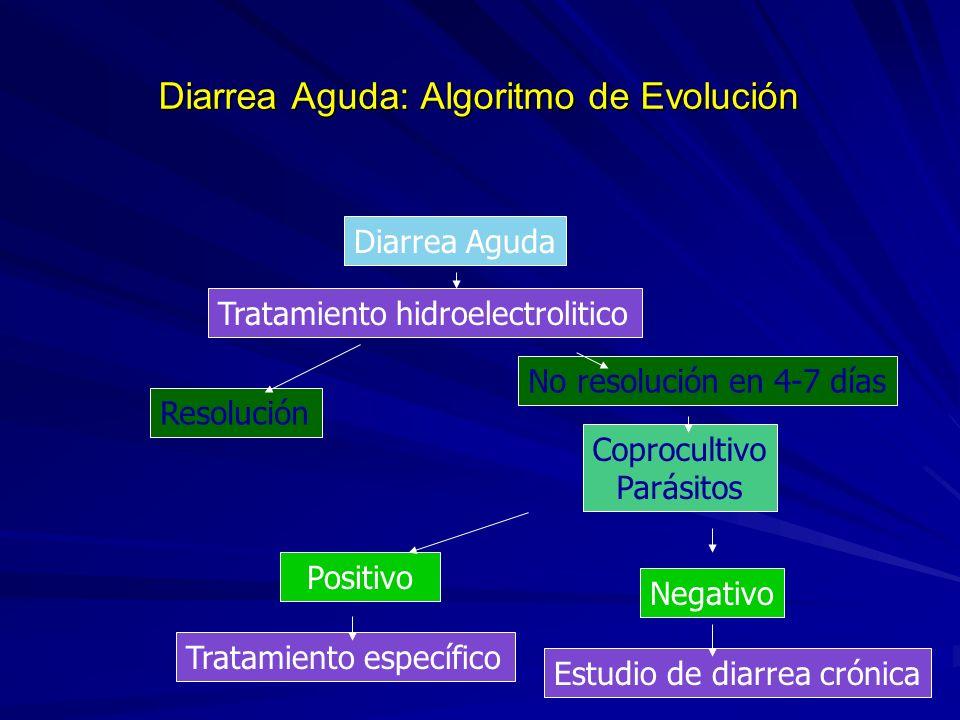 Diarrea Aguda: Algoritmo de Evolución Diarrea Aguda Tratamiento hidroelectrolitico Resolución No resolución en 4-7 días Coprocultivo Parásitos Positivo Tratamiento específico Negativo Estudio de diarrea crónica
