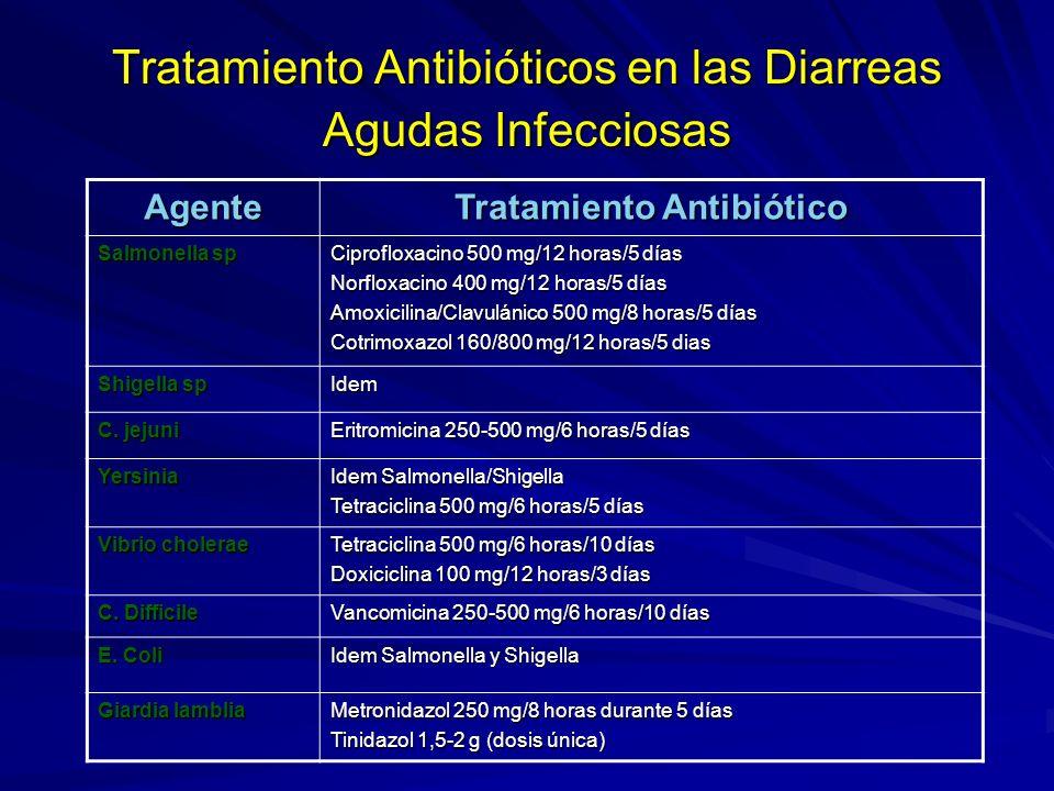 Tratamiento Antibióticos en las Diarreas Agudas Infecciosas Agente Tratamiento Antibiótico Salmonella sp Ciprofloxacino 500 mg/12 horas/5 días Norfloxacino 400 mg/12 horas/5 días Amoxicilina/Clavulánico 500 mg/8 horas/5 días Cotrimoxazol 160/800 mg/12 horas/5 dias Shigella sp Idem C.