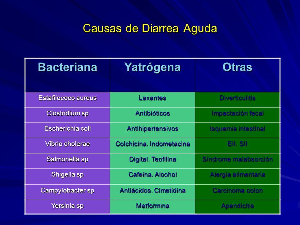 Causas de Diarrea Aguda BacterianaYatrógenaOtras Estafilococo aureus LaxantesDiverticulitis Clostridium sp Antibióticos Impactación fecal Escherichia coli Antihipertensivos Isquemia intestinal Vibrio cholerae Colchicina.