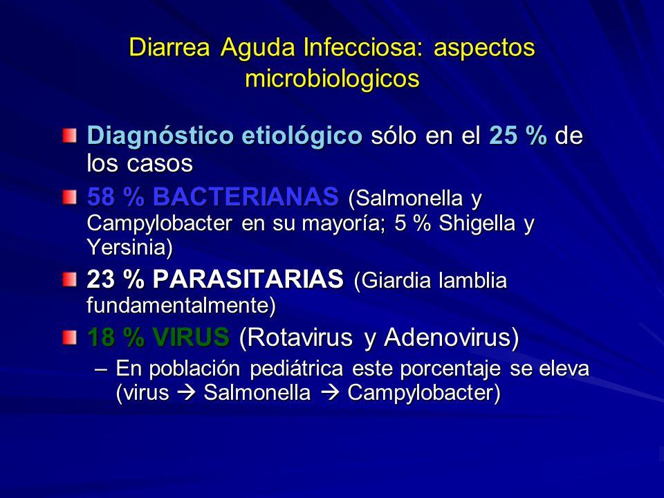 Diarrea Aguda Infecciosa: aspectos microbiologicos Diagnóstico etiológico sólo en el 25 % de los casos 58 % BACTERIANAS (Salmonella y Campylobacter en su mayoría; 5 % Shigella y Yersinia) 23 % PARASITARIAS (Giardia lamblia fundamentalmente) 18 % VIRUS (Rotavirus y Adenovirus) –En población pediátrica este porcentaje se eleva (virus Salmonella Campylobacter)