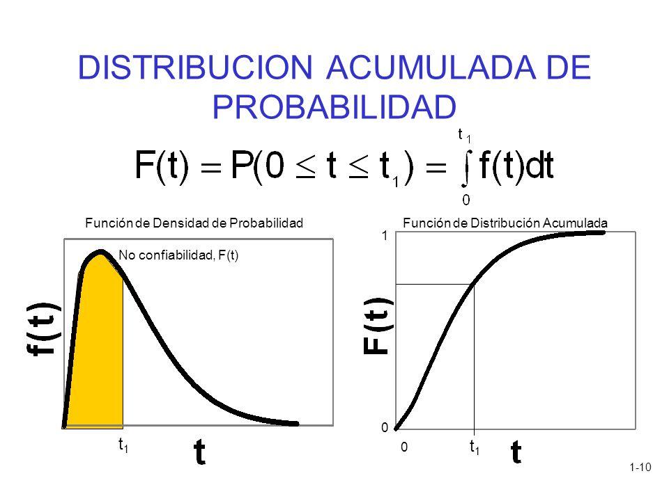 1-10 DISTRIBUCION ACUMULADA DE PROBABILIDAD t1t1 No confiabilidad, F(t) Función de Densidad de Probabilidad t1t1 Función de Distribución Acumulada 0 1
