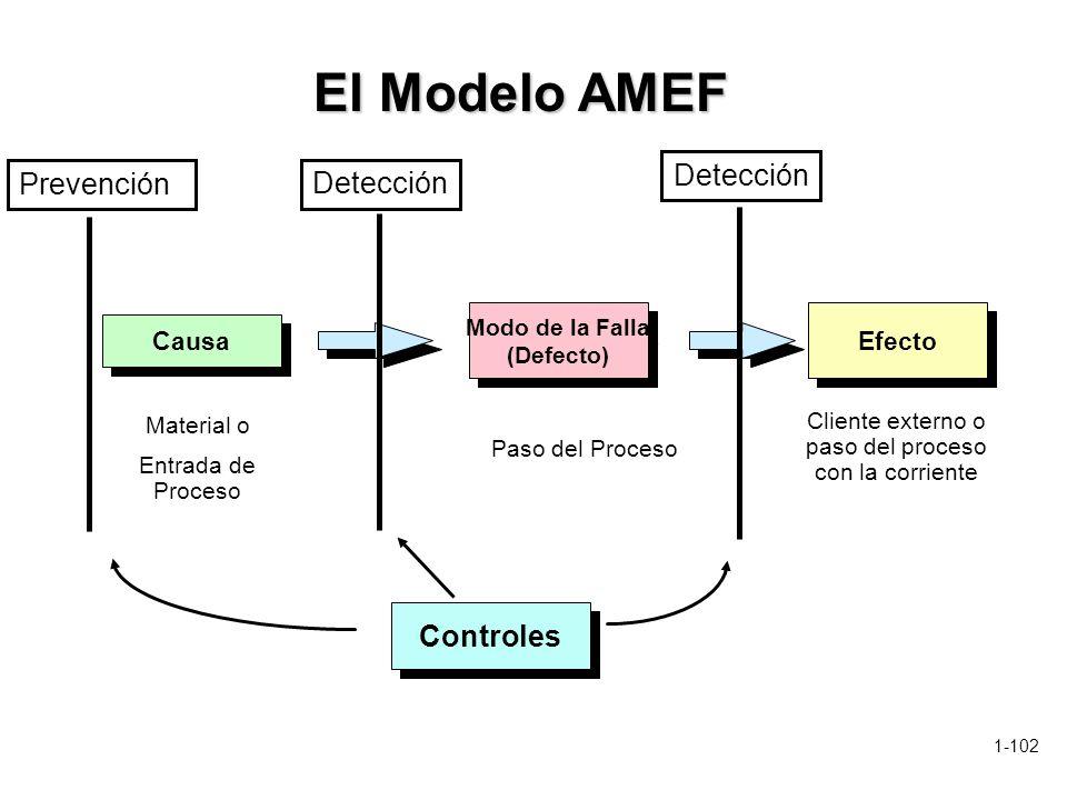 1-102 Controles Efecto Cliente externo o paso del proceso con la corriente Causa Modo de la Falla (Defecto) Modo de la Falla (Defecto) Paso del Proces