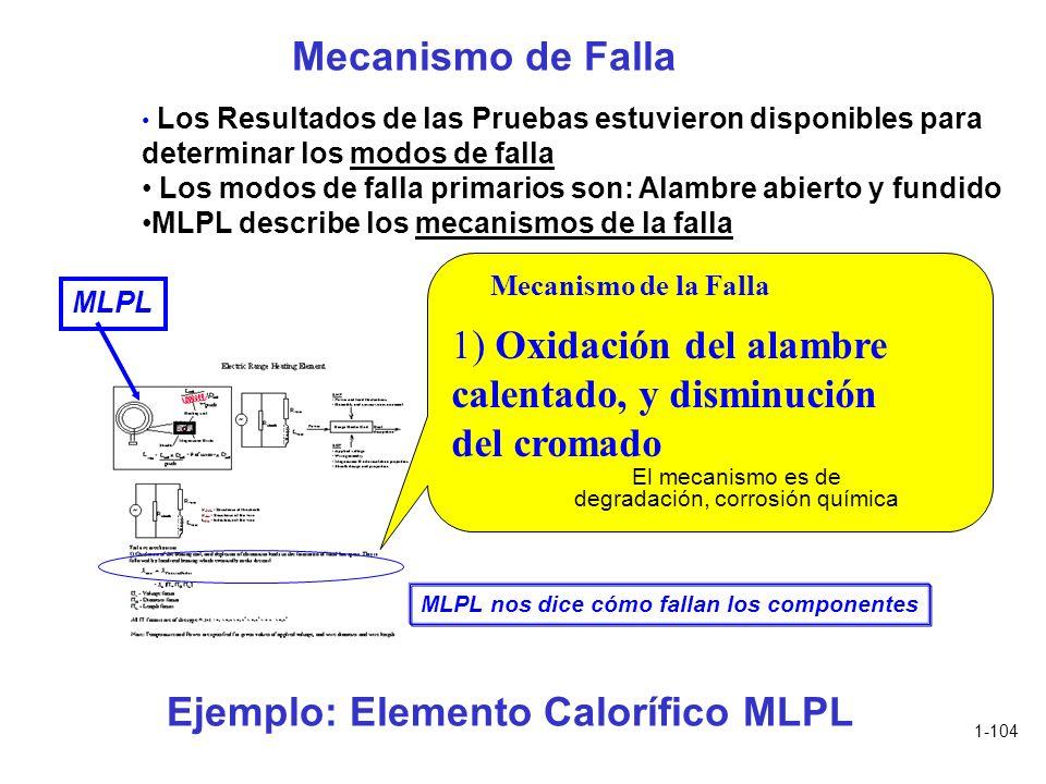 1-104 Ejemplo: Elemento Calorífico MLPL 1) Oxidación del alambre calentado, y disminución del cromado MLPL nos dice cómo fallan los componentes Los Re