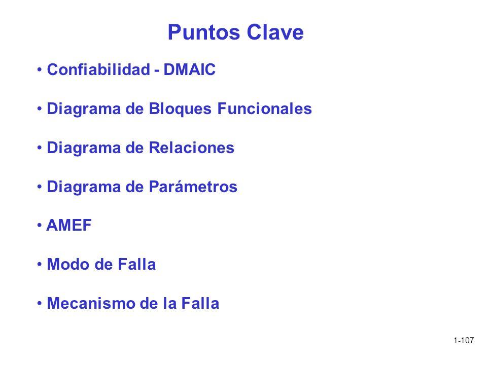 1-107 Puntos Clave Confiabilidad - DMAIC Diagrama de Bloques Funcionales Diagrama de Relaciones Diagrama de Parámetros AMEF Modo de Falla Mecanismo de