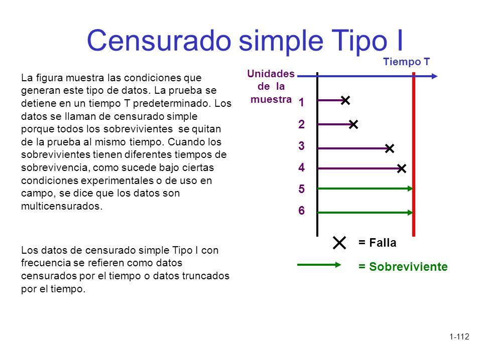 1-112 Censurado simple Tipo I La figura muestra las condiciones que generan este tipo de datos. La prueba se detiene en un tiempo T predeterminado. Lo