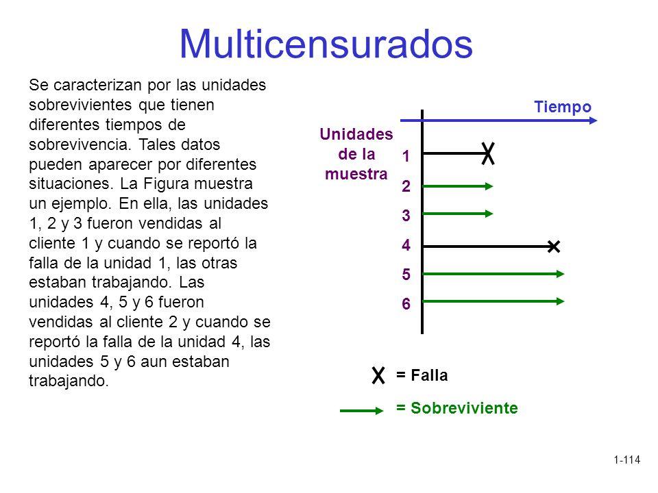1-114 Multicensurados Se caracterizan por las unidades sobrevivientes que tienen diferentes tiempos de sobrevivencia. Tales datos pueden aparecer por