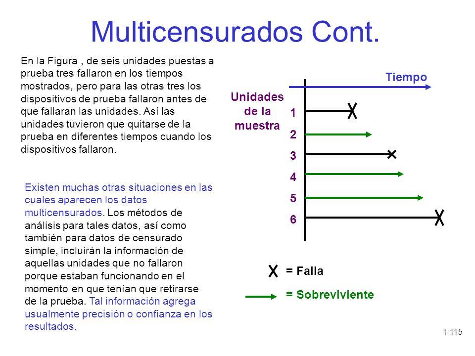 1-115 Multicensurados Cont. En la Figura, de seis unidades puestas a prueba tres fallaron en los tiempos mostrados, pero para las otras tres los dispo