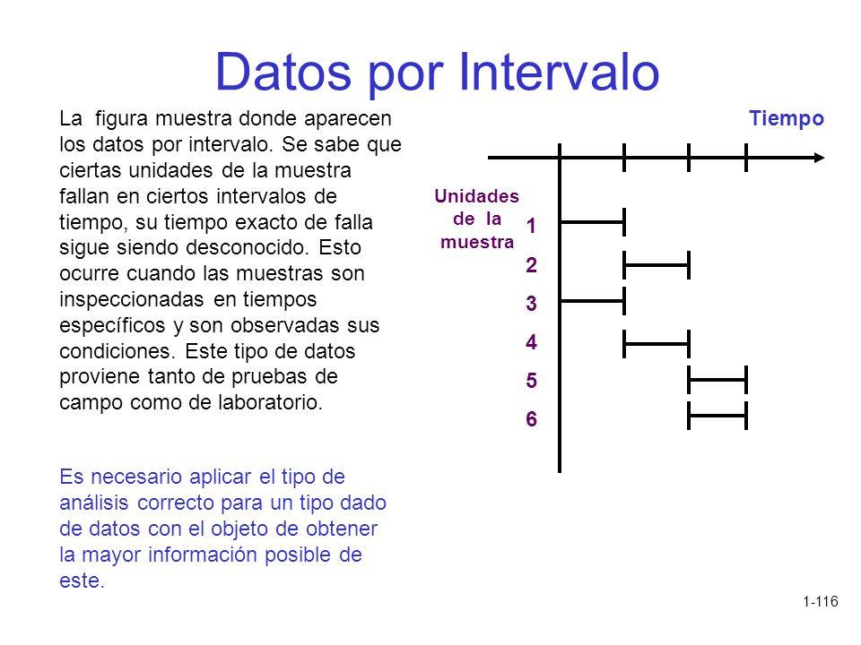 1-116 Datos por Intervalo La figura muestra donde aparecen los datos por intervalo. Se sabe que ciertas unidades de la muestra fallan en ciertos inter