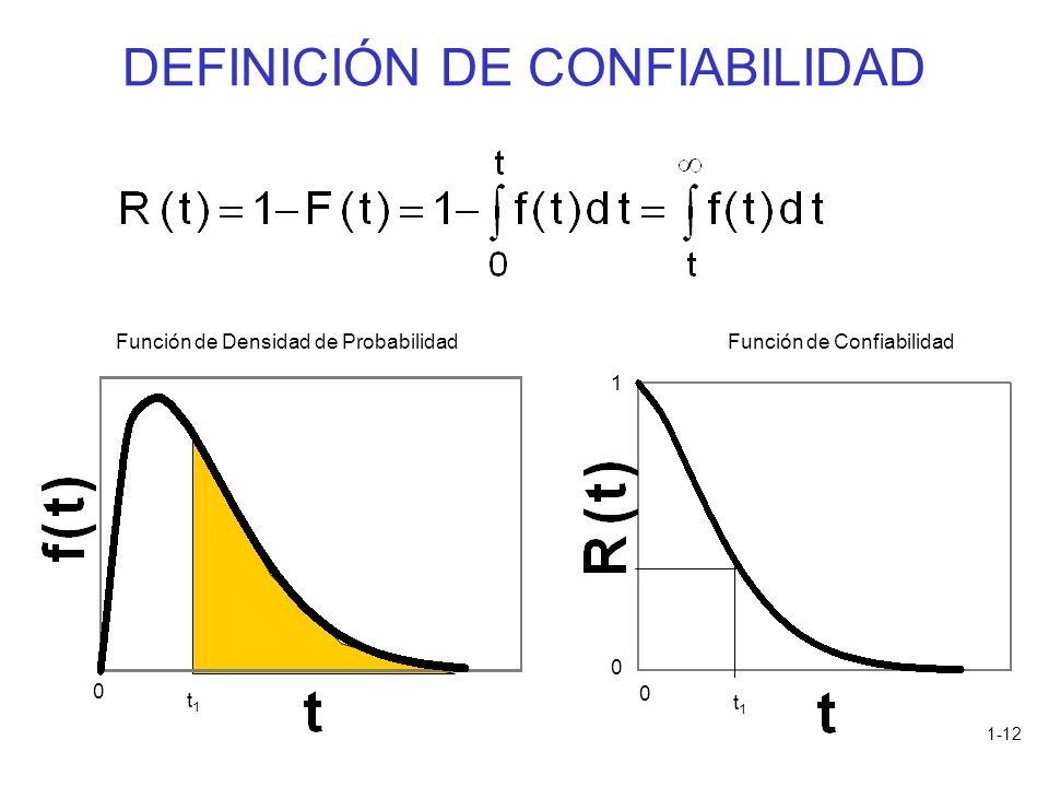 1-12 DEFINICIÓN DE CONFIABILIDAD t1t1 Función de Densidad de ProbabilidadFunción de Confiabilidad 0 0 1 t1t1 0