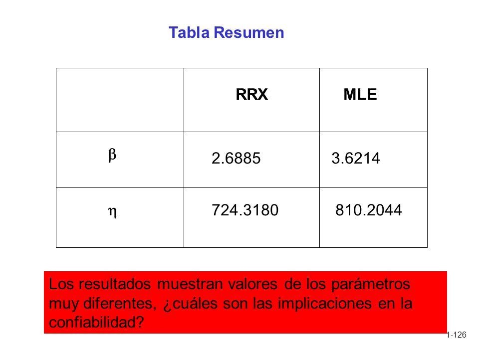 1-126 Tabla Resumen RRXMLE 2.68853.6214 724.3180810.2044 Los resultados muestran valores de los parámetros muy diferentes, ¿cuáles son las implicacion