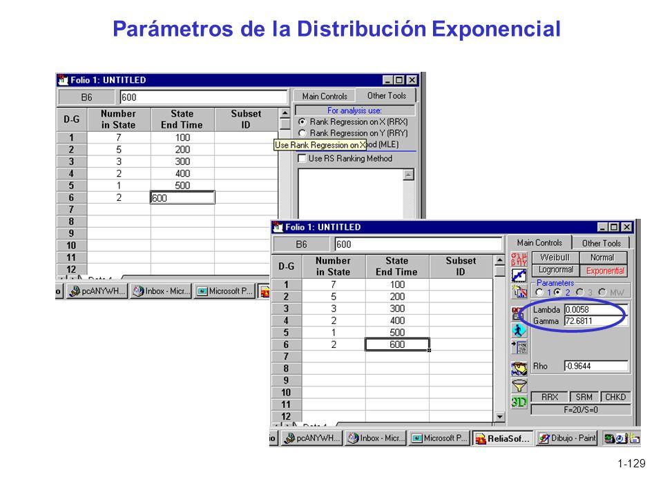 1-129 Parámetros de la Distribución Exponencial