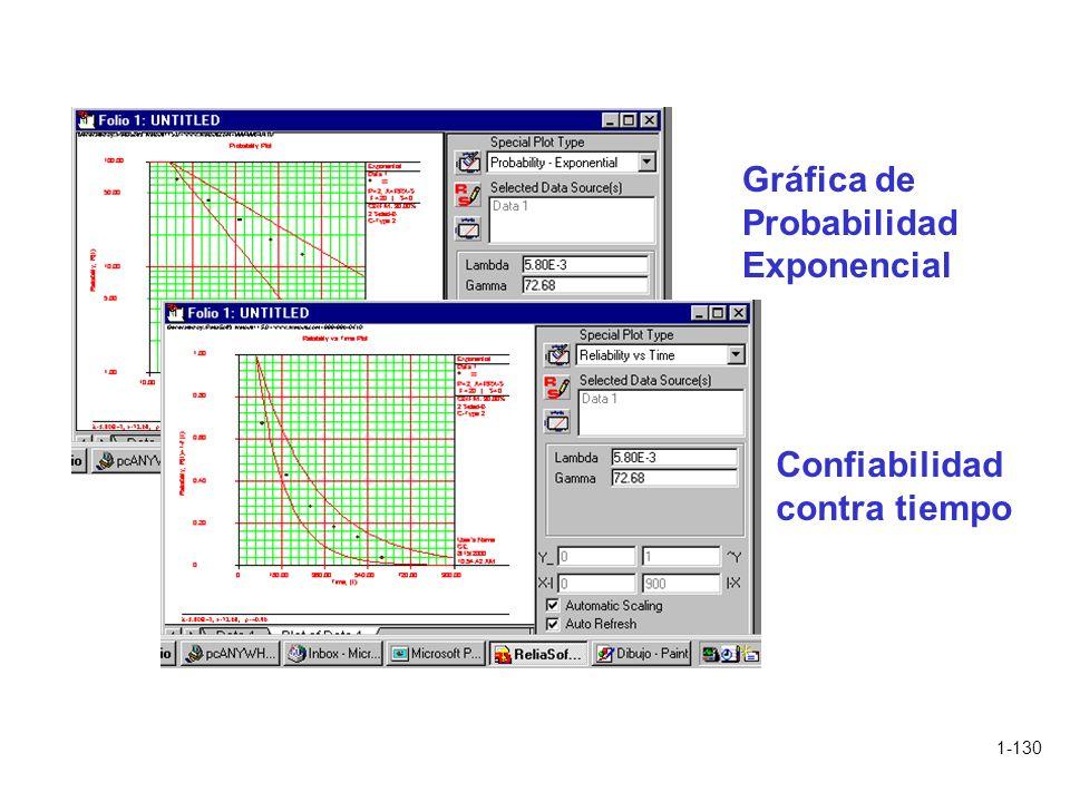 1-130 Gráfica de Probabilidad Exponencial Confiabilidad contra tiempo