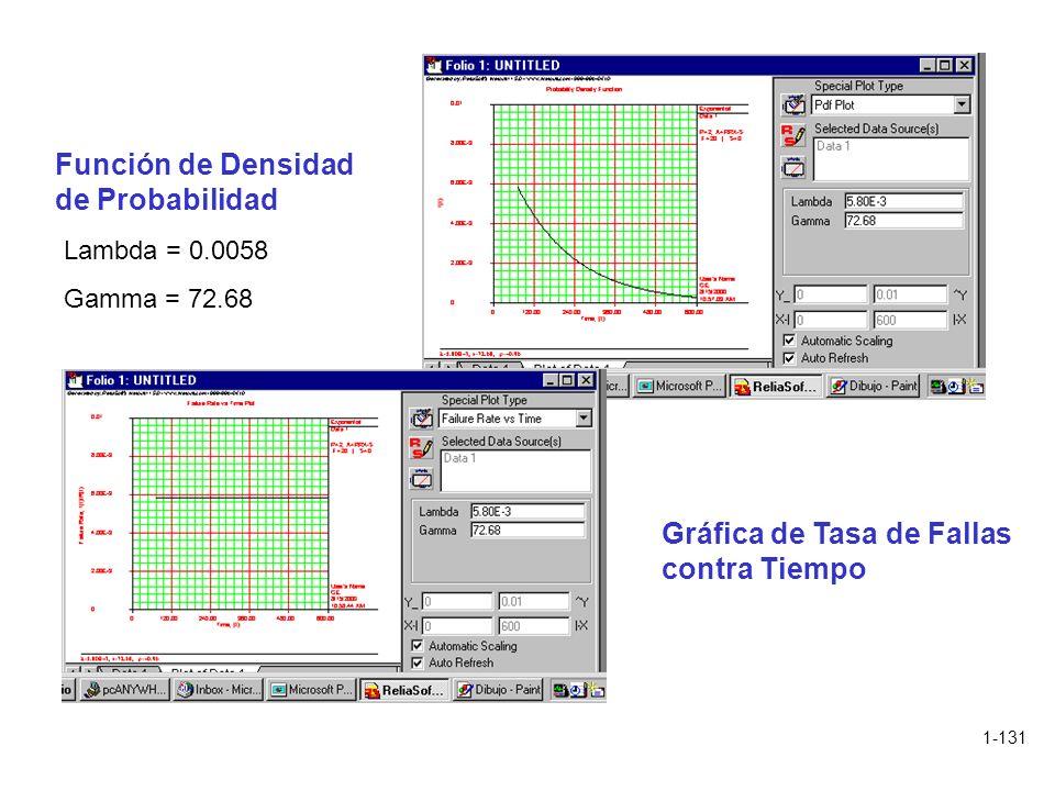 1-131 Función de Densidad de Probabilidad Gráfica de Tasa de Fallas contra Tiempo Lambda = 0.0058 Gamma = 72.68