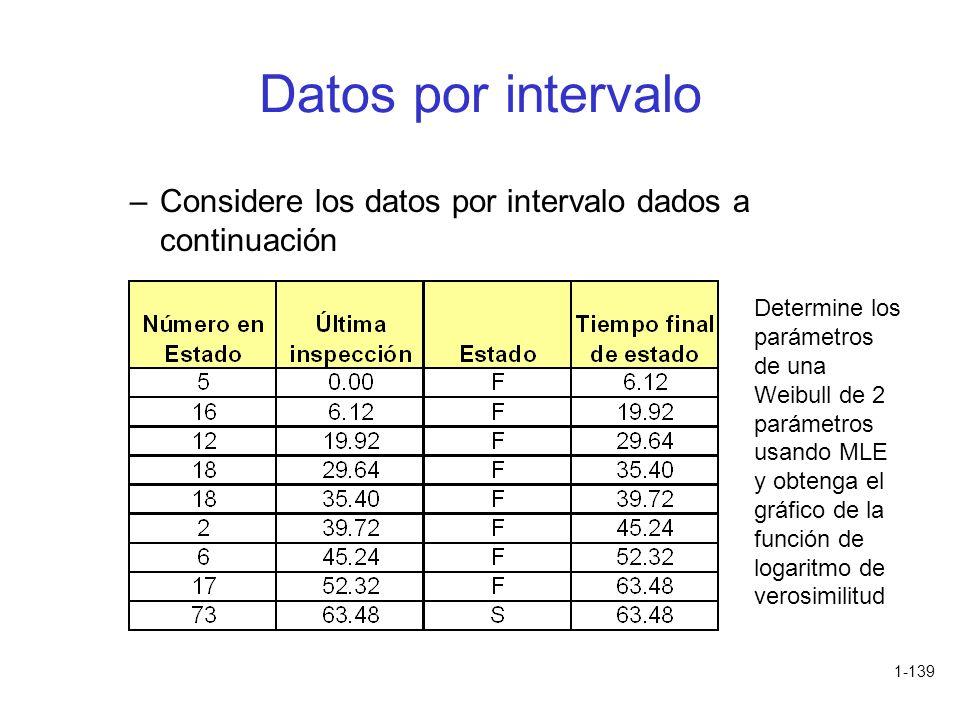1-139 Datos por intervalo –Considere los datos por intervalo dados a continuación Determine los parámetros de una Weibull de 2 parámetros usando MLE y