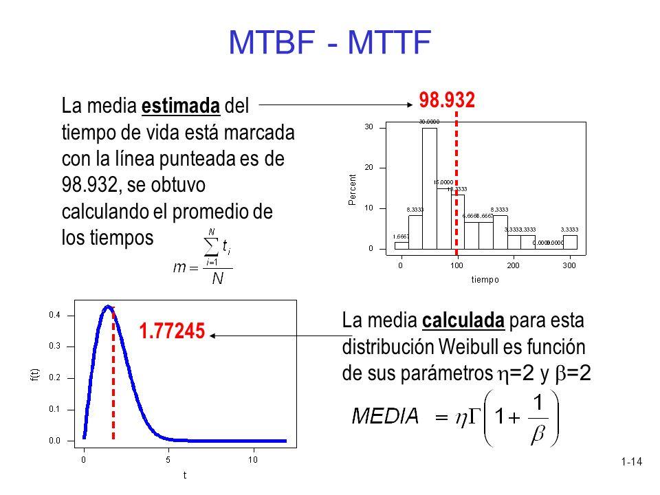 1-14 MTBF - MTTF La media estimada del tiempo de vida está marcada con la línea punteada es de 98.932, se obtuvo calculando el promedio de los tiempos