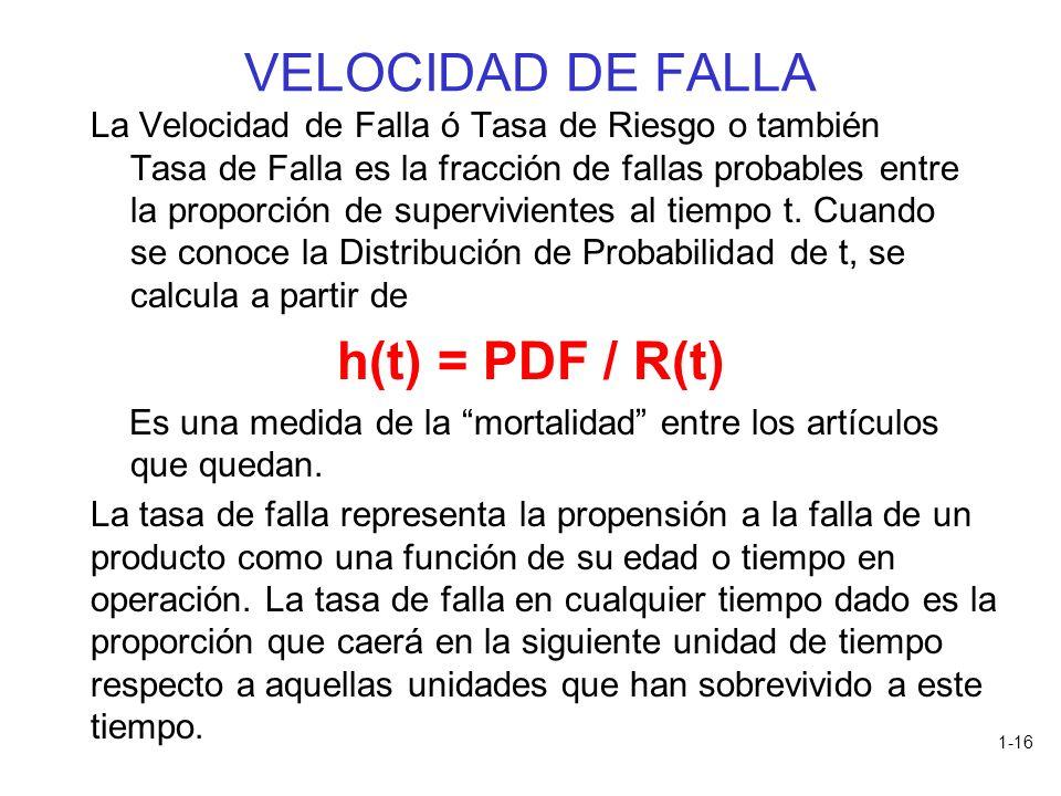 1-16 VELOCIDAD DE FALLA La Velocidad de Falla ó Tasa de Riesgo o también Tasa de Falla es la fracción de fallas probables entre la proporción de super
