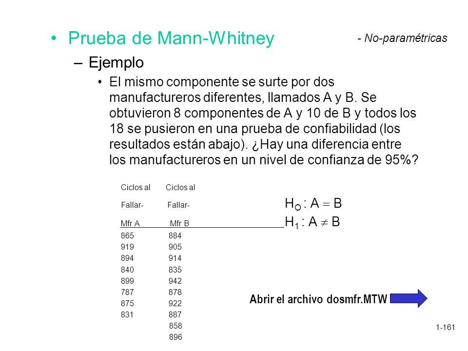 1-161 Prueba de Mann-Whitney –Ejemplo El mismo componente se surte por dos manufactureros diferentes, llamados A y B. Se obtuvieron 8 componentes de A